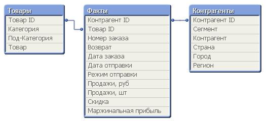 Взаимосвязь между таблицами
