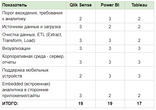 сравнение qlik sense power bi tableau